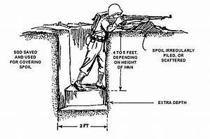 Why trenches were used in world war i for Ww1 trenches diagram