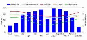 Beste Reisezeit S U00fcdafrika  Wetter  Klimatabelle Und Klimadiagramm