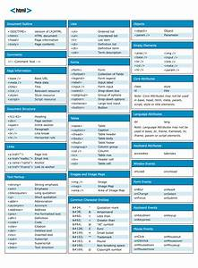 Web Gurus  Html Cheat Sheet Best Tutorials For Website