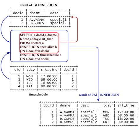 join two tables in r how to retrieve data from 3 tables in sql