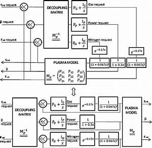 Mimo Controller  U2013 Top  3  U00d7 3 Control Block Diagram  The