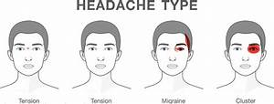 Headache Map Head