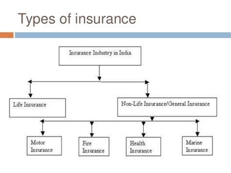 Ppt Insurance