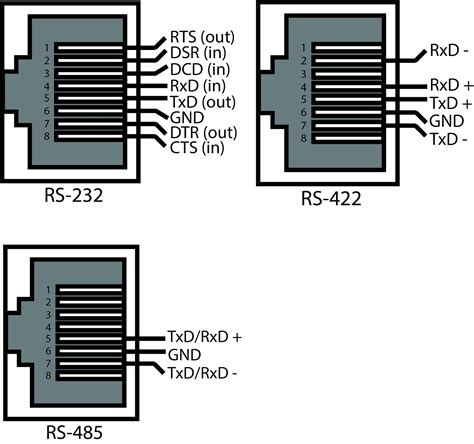 comtrol devicemaster up modbus