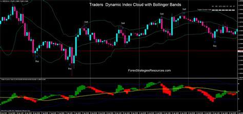 traders dynamic index    forex strategies