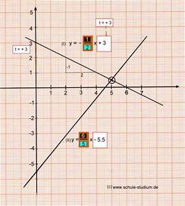 Schnittpunkt Mit Y Achse Berechnen Lineare Funktion : lineare funktionen teil 4 berechnung des schnittpunktes zweier geraden ~ Themetempest.com Abrechnung