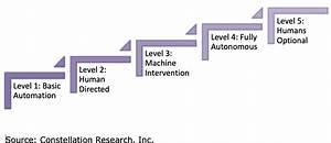 Monday U0026 39 S Musings  Inside The Five Levels Of Autonomous