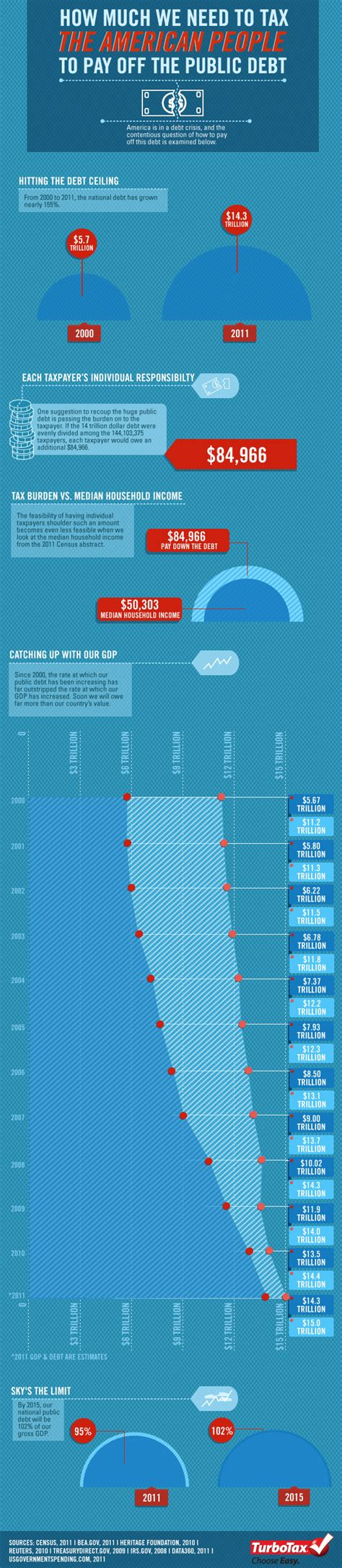 This Infographic Examines How Much Theu S Debt How Much To Tax The To Pay The