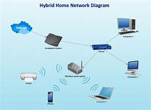 Home Network Plan