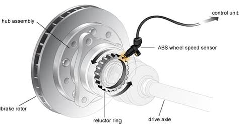 All You Need To Know About Antilock Braking System (abs