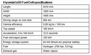 Hyundai Ix35 Dimensions : ix35 hyundai egypt specifications autos post ~ Maxctalentgroup.com Avis de Voitures