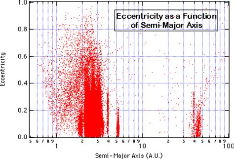 Semi Major Axis Orbit