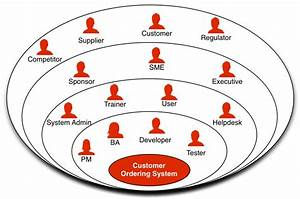 Stakeholder Onion Diagram  A Practical Guide  U2014 Business
