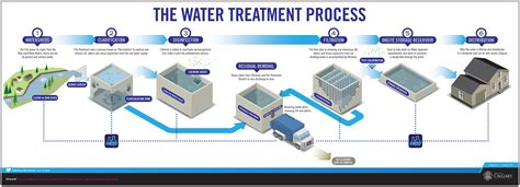 the city of calgary water treatment online tour
