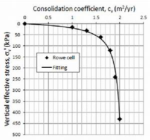 Vertical Coefficient Of Consolidation C V Profile