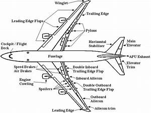 Aircraft Parts  U0026 Function