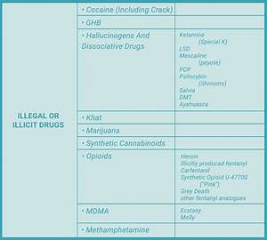 List Of Commonly Abused Legal And Illegal Drugs