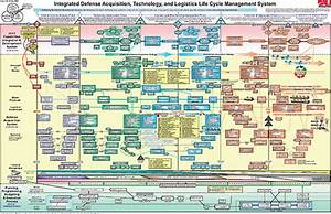 1 Preacquisition Technology Development For Air Force