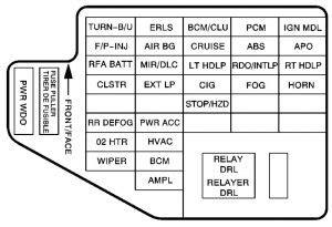 Chevrolet Cavalier Fuse Box Diagram