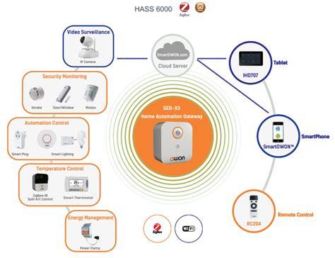 zigbee smart home owon brings smart home system to ces zigbee alliance