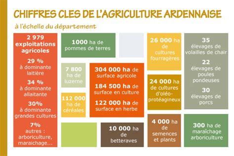 chambre d agriculture 84 chiffres clés de l 39 agriculture ardennaise ardennes