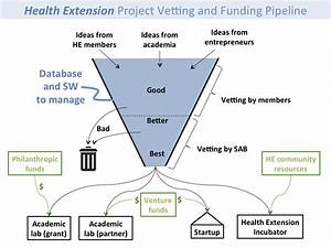 Pipeline Diagram  U2013 Health Extension Salons