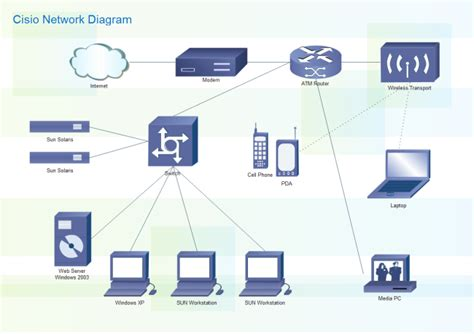 Cisco Network Diagram Free Templates