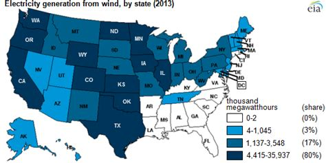 wind power   generated   states
