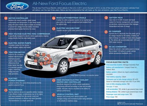 Electric Vehicles Information by Gresham Ford Your Oregon Ford Dealership Gresham Ford
