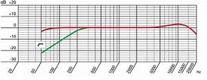 Frequency Response Of The Microphone Akg Perception 220