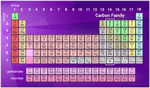 Group 14 Elements | Periodic Table | Lead | Tin | Silicon ...