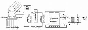 Flow Chart Of Compound Air Conditioning System In Summer