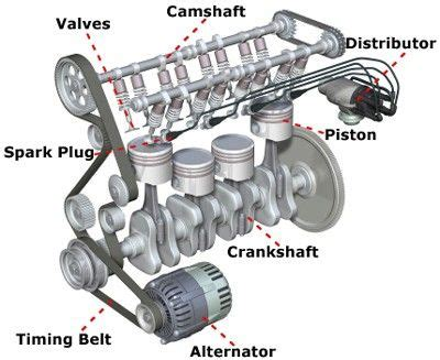 Best 25  Car engine ideas on Pinterest   Engine working