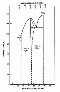 1  Equilibrium Diagram Of The Nickel And Titanium Binary