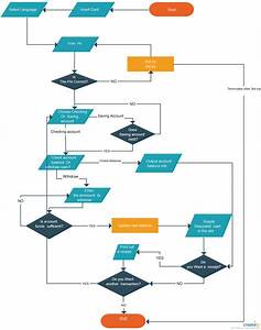 Data Flow Diagram For Atm