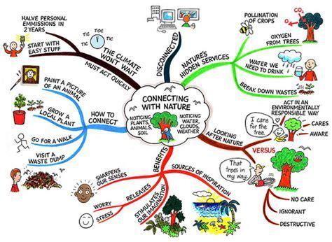 Mind Maps ? Mrs Giusti & 5/6 RG's Class Blog
