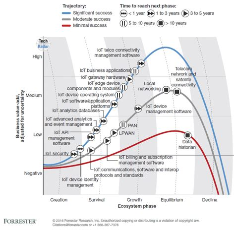 Internet Of Things (IoT) Predictions From Forrester ...
