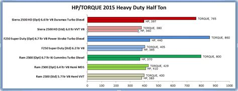 2015 Truck Comparison by Truck Owners 2015 Heavy Duty Half Ton Comparison
