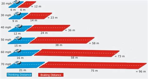 Friction And Stopping Distance