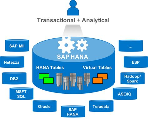 whats   sap hana sps smart data access