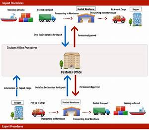 Logistics Flowchart Uff5crequest Uff5ckato Transport Co   Ltd