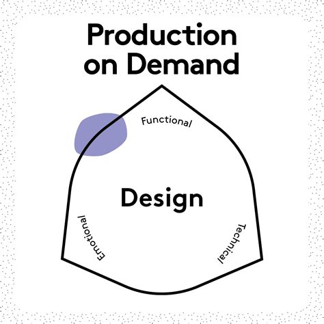 Production On Demand  Sustainable Design Cards
