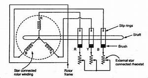 Construction Of Three Phase Induction Motor