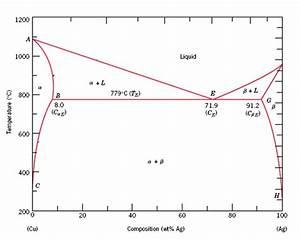 Copper Silver Phase Diagram