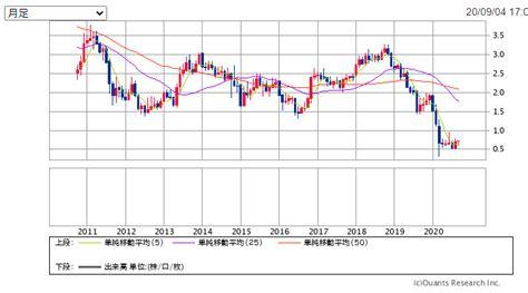 不 二 製油 株価