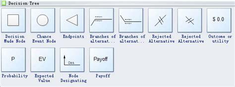 decision tree symbols
