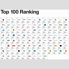 Only 2 Asian Brands Make Top 10 Ranking In 2017 Best