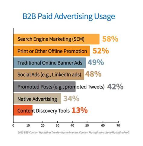 b2b marketing the most effective b2b marketing strategy sem