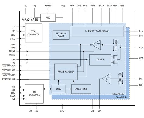 Typical Functional Diagram by Max14819 Dual Io Link Master Transceivers Maxim Sensors