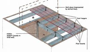 Roof Timbers Names  U0026 Step 1 Roof Structure Check Sc 1 St